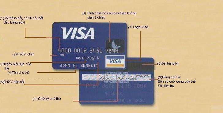Hình ảnh minh họa 1 chiếc thẻ tín dụng