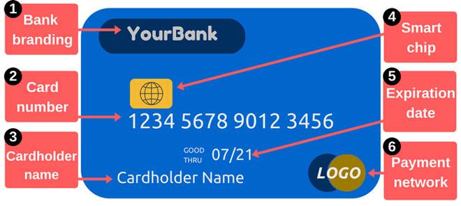 Ý nghĩa của số thẻ ngân hàng và tác dụng của số thẻ ngân hàng